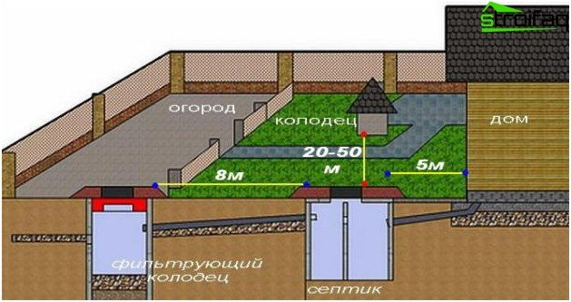 Sewerage for a summer residence: scheme