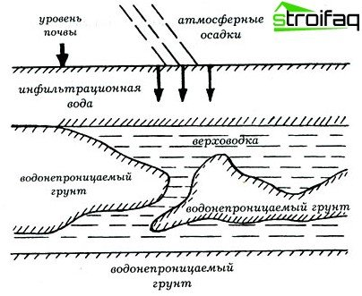 Groundwater layout