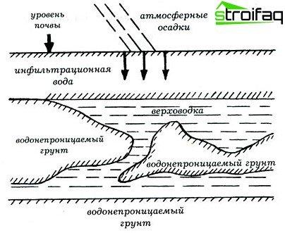 Tlocrt podzemnih voda