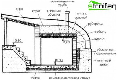 The traditional layout of the cellar