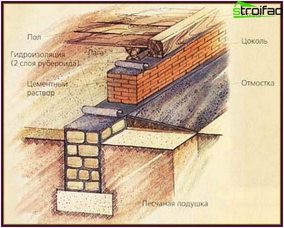The structural diagram of the resulting foundation