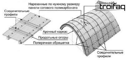 construcción de dosel