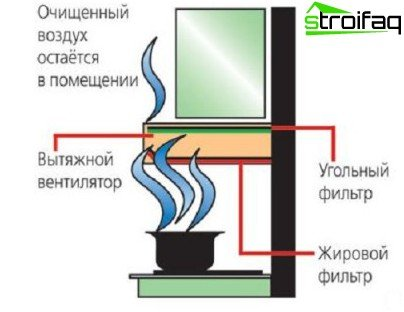 The effectiveness of the exhaust air cleaning depends on the condition of the filters