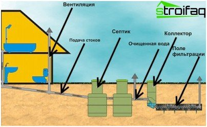 الصرف الصحي مع خزان الصرف الصحي