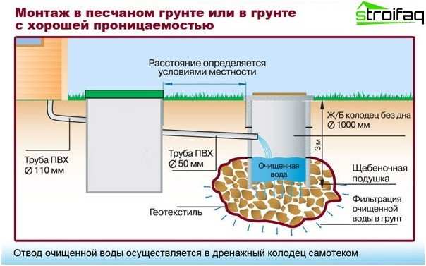 Diagram riolering