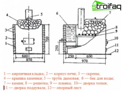 Scheme of a simple metal bath boiler