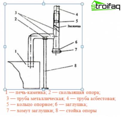 Chimney of a bath boiler