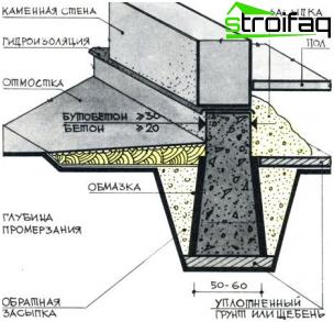 Streifenfundament