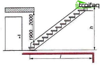 Дизайнерски характеристики на дизайна на стълбището