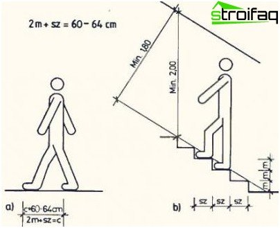 Принципът на изчисляване на стъпките за стълбите