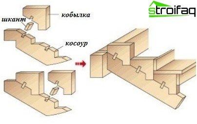 Как да си направите къдрави дървени стълби с филе