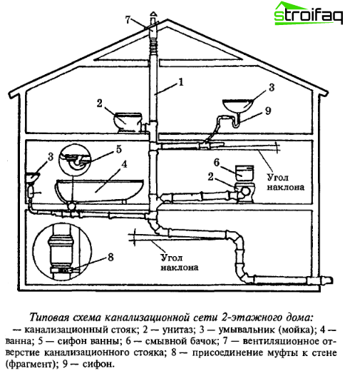 Scheme of the sewerage system of a country house