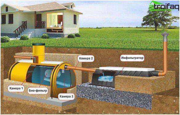 Схемата на външната канализация на селска къща