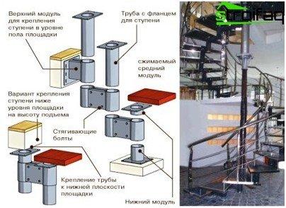 Модулно спирално стълбище