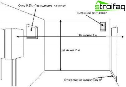 Requisitos para una habitación con caldera de gas