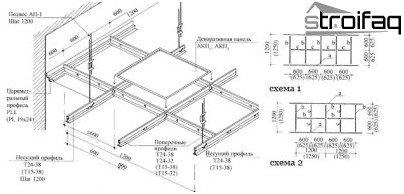 Beregning af loftet Armstrong