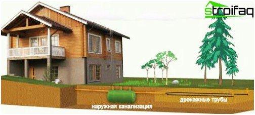 Externe riolering van een landhuis