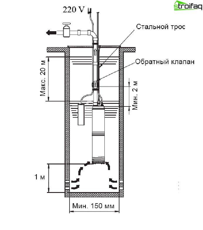 Brønd pumpe installationsdiagram
