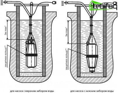 Brønde pumpe installationsdiagrammer