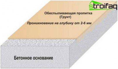 Imprægnering af støvfjernelse - driftsprincip