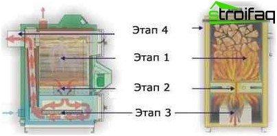 Пиролизен котел като газов генератор: принцип на работа и устройство