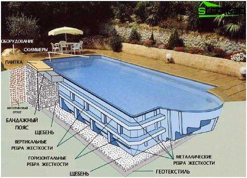 Пластмасов басейн: схема на устройството