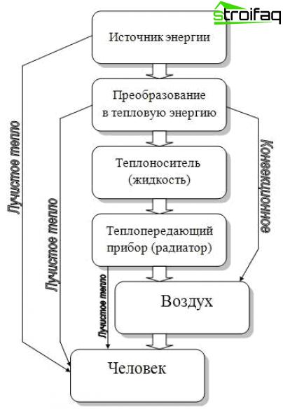 Princippet om drift af den infrarøde varmeapparat