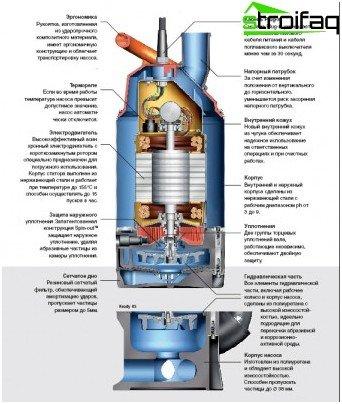 Disposición interna de la bomba sumergible.
