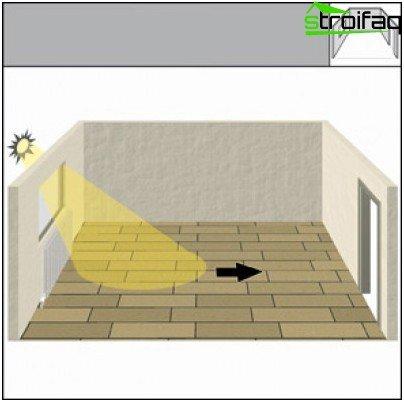 Strane ploče moraju biti usmjerene paralelno sa svjetlosnim zrakama