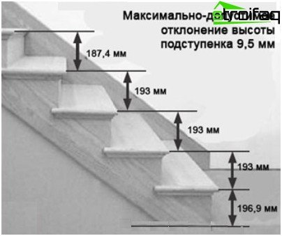 Maximum deviation in height of the last step in the march