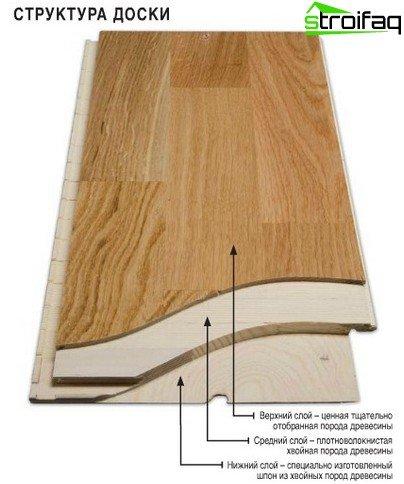 Estructura de tablero de parquet