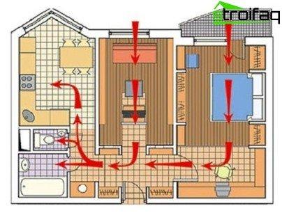 Het ventilatieschema in een privéwoning toont de belangrijkste ontwerpkenmerken van het systeem.