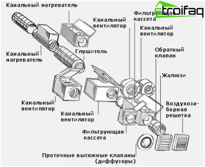 Installatieschema ventilatie-unit