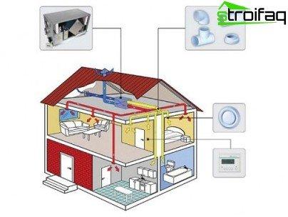 Gecentraliseerd ventilatiesysteem van een woonhuis met een recuperator