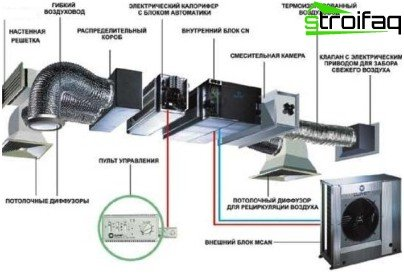 Design of supply and exhaust ventilation