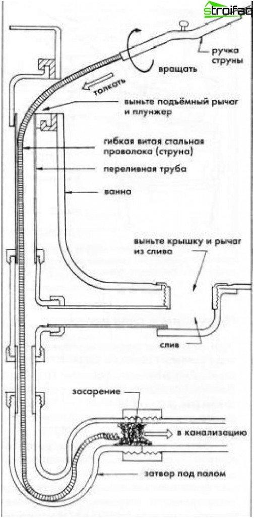 Obstrucción con un cable de acero