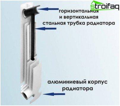 Bimetallheizkörper: Innengerät