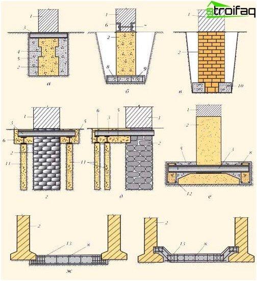 Möglichkeiten zur Stärkung der Fundamente