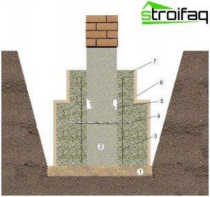 Reparieren Sie das Fundament des Hauses mit Ihrer eigenen Hand