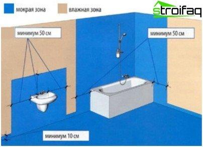 Hygienic areas requiring isolation