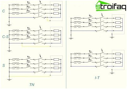 Grounding systems TN, TT, IT