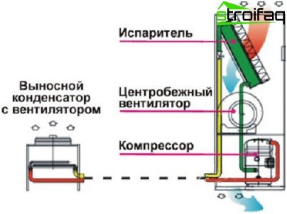 Scheme of operation of a precision air conditioning system