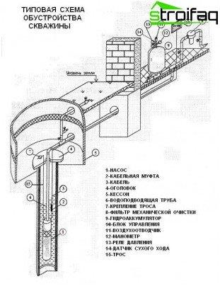 Tipična oprema za bušotine