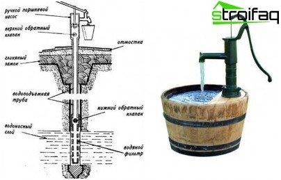 Tipična konstrukcija i dizajn bušotine