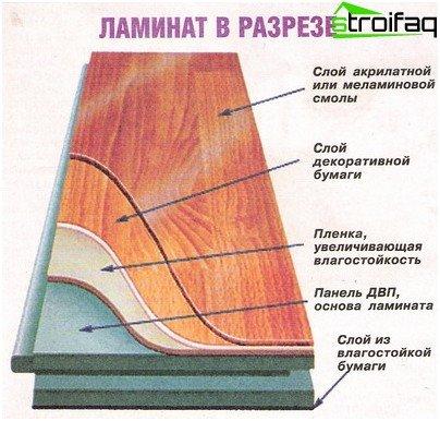Od kojih slojeva se sastoji laminat?