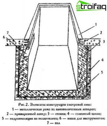 El esquema del pozo de inspección