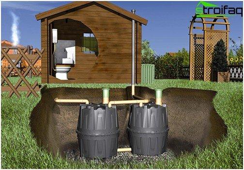 Abwassersystem im Freien