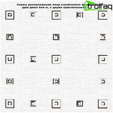 De indeling van de pijlers van de kolomfundering