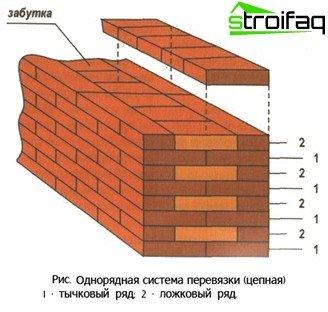 Single row brickwork