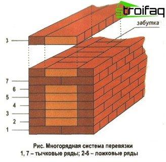 Multi-row brickwork